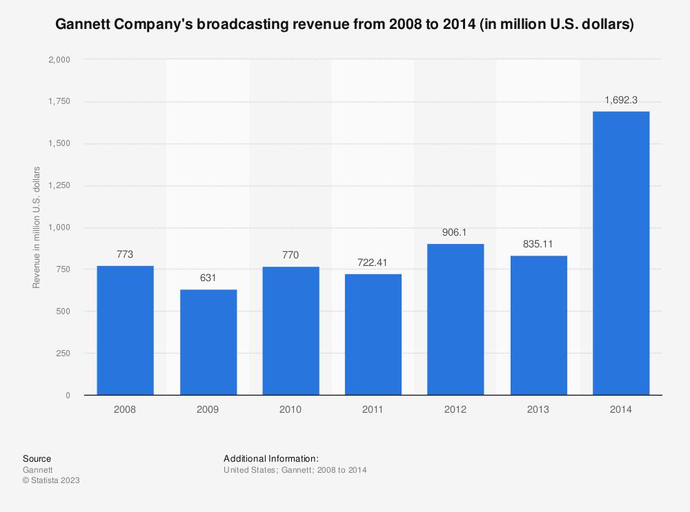 Statistic: Gannett Company's broadcasting revenue from 2008 to 2014 (in million U.S. dollars) | Statista