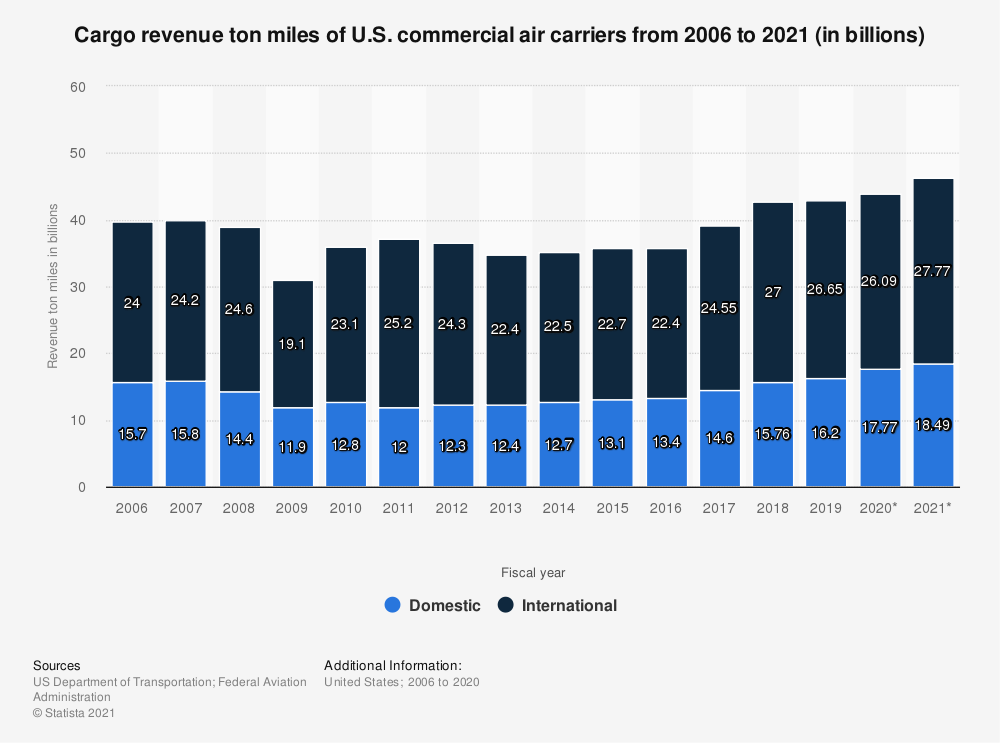 Statistic: Cargo revenue ton miles of U.S. commercial air carriers from 2006 to 2019 (in billions) | Statista
