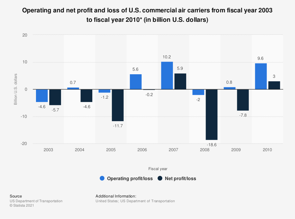 Statistic: Operating and net profit and loss of U.S. commercial air carriers from fiscal year 2003 to fiscal year 2010* (in billion U.S. dollars) | Statista