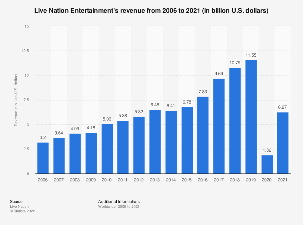 Statistic: Live Nation Entertainment's revenue from 2006 to 2018 (in billion U.S. dollars) | Statista