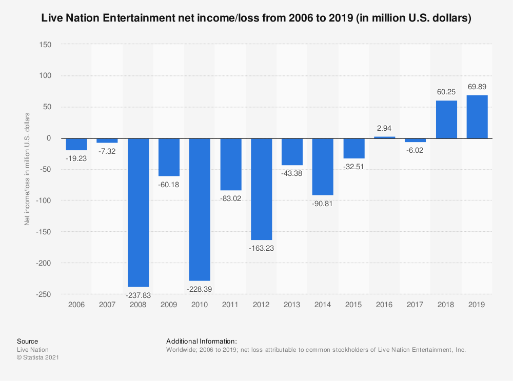 Statistic: Live Nation Entertainment net income/loss from 2006 to 2019 (in million U.S. dollars) | Statista