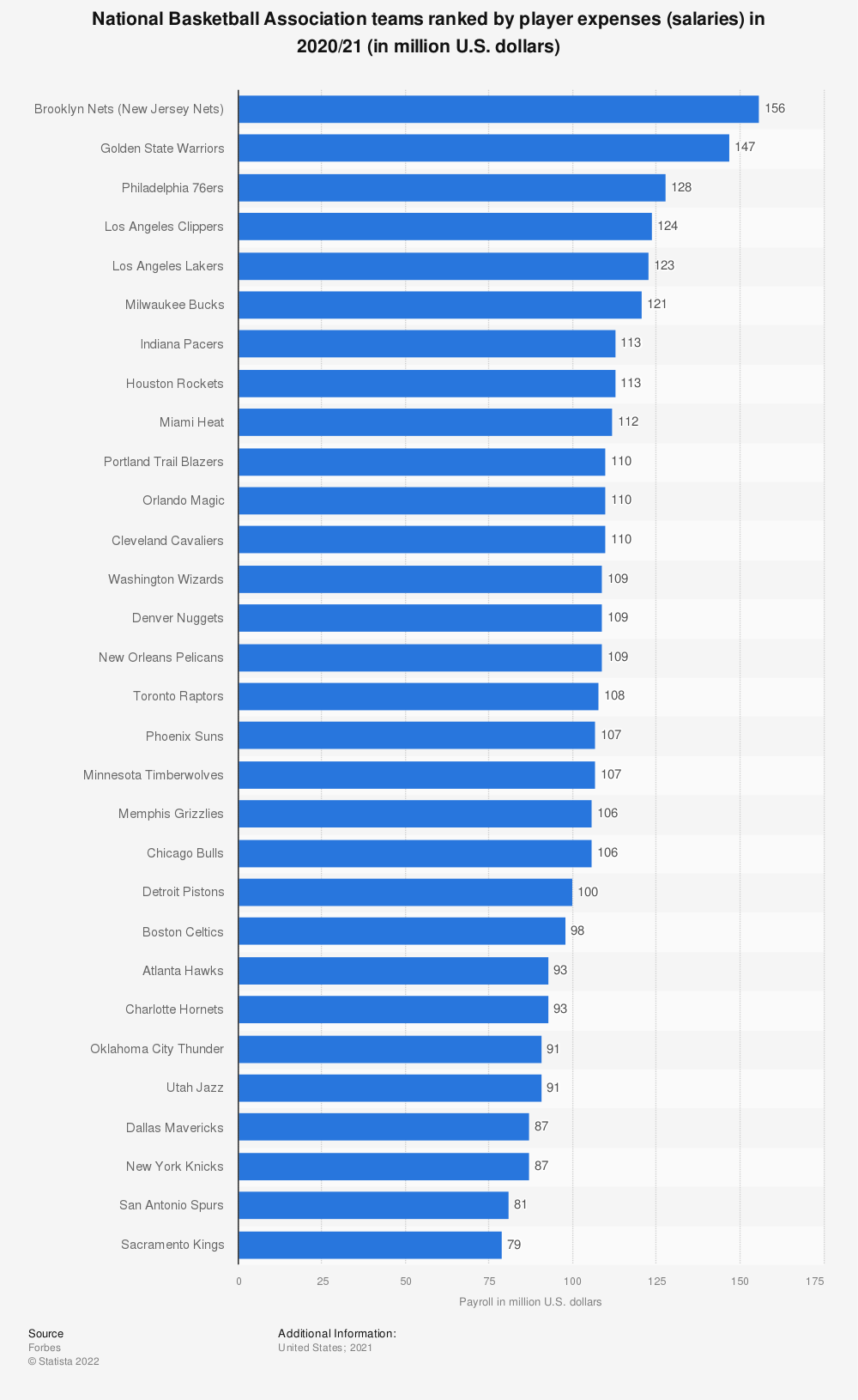 Statistic: National Basketball Association teams ranked by player expenses (salaries)* 2017/18 (in million U.S. dollars) | Statista