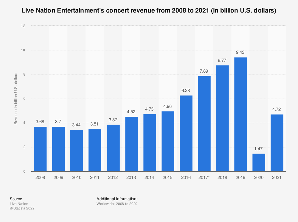 Statistic: Live Nation Entertainment's concert revenue from 2008 to 2013 (in billion U.S. dollars) | Statista
