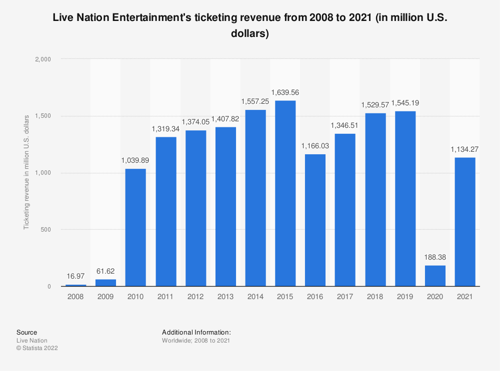 Statistic: Live Nation Entertainment's ticketing revenue from 2008 to 2018 (in million U.S. dollars) | Statista
