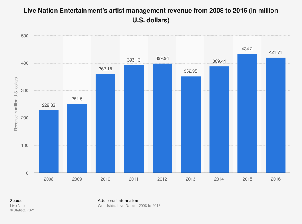 Statistic: Live Nation Entertainment's artist management revenue from 2008 to 2016 (in million U.S. dollars) | Statista