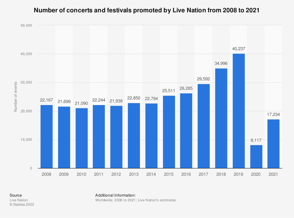 Statistic: Number of concerts and festivals promoted by Live Nation from 2008 to 2018 | Statista