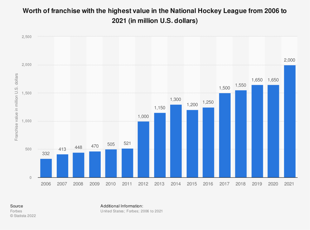 Statistic: Worth of franchise with the highest value in the National Hockey League from 2006 to 2019 (in million U.S. dollars) | Statista