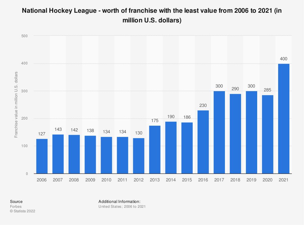 Statistic: National Hockey League - worth of franchise with the least value from 2006 to 2019 (in million U.S. dollars) | Statista
