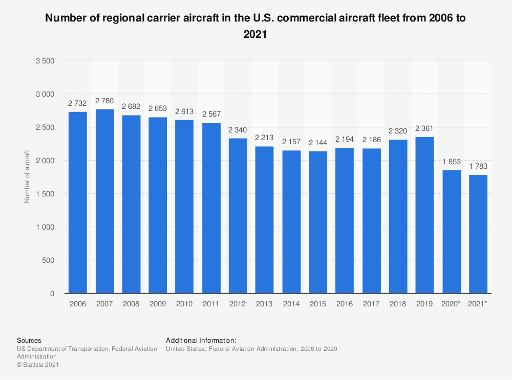 Statistic: Number of regional carrier aircraft in the U.S. commercial aircraft fleet from 2005 to 2018 | Statista