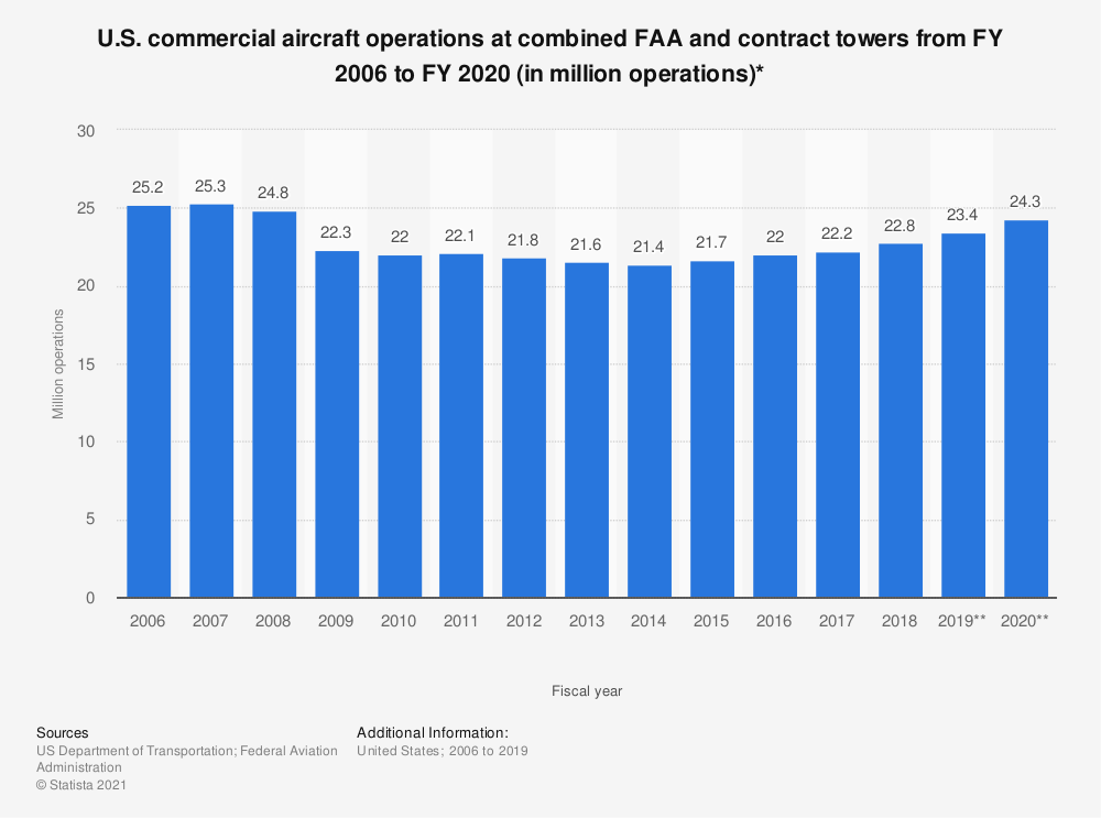 Statistic: U.S. commercial aircraft operations at combined FAA and contract towers from FY 2006 to FY 2020 (in million operations)* | Statista