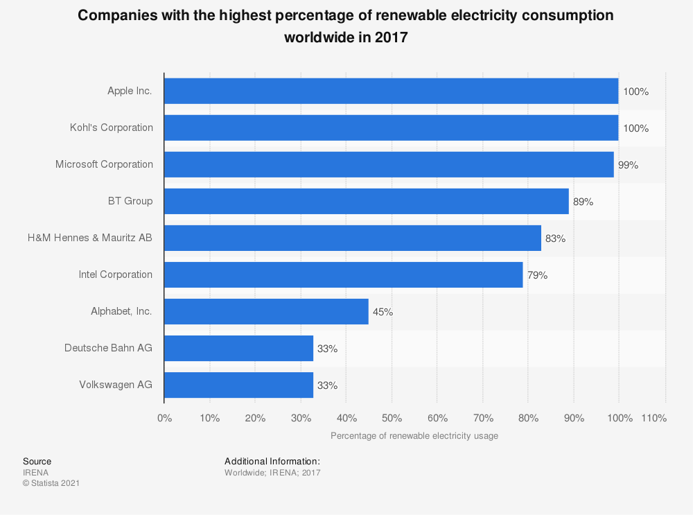 Statistic: Companies with the highest percentage of renewable electricity consumption worldwide in 2017 | Statista