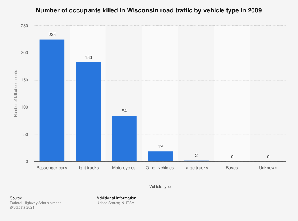 Statistic: Number of occupants killed in Wisconsin road traffic by vehicle type in 2009 | Statista