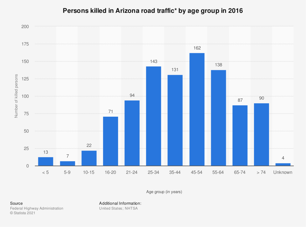 Statistic: Persons killed in Arizona road traffic* by age group in 2016 | Statista