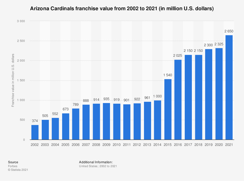 Statistic: Arizona Cardinals franchise value from 2002 to 2019 (in million U.S. dollars)* | Statista