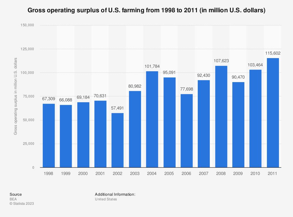 Statistic: Gross operating surplus of U.S. farming from 1998 to 2011 (in million U.S. dollars) | Statista