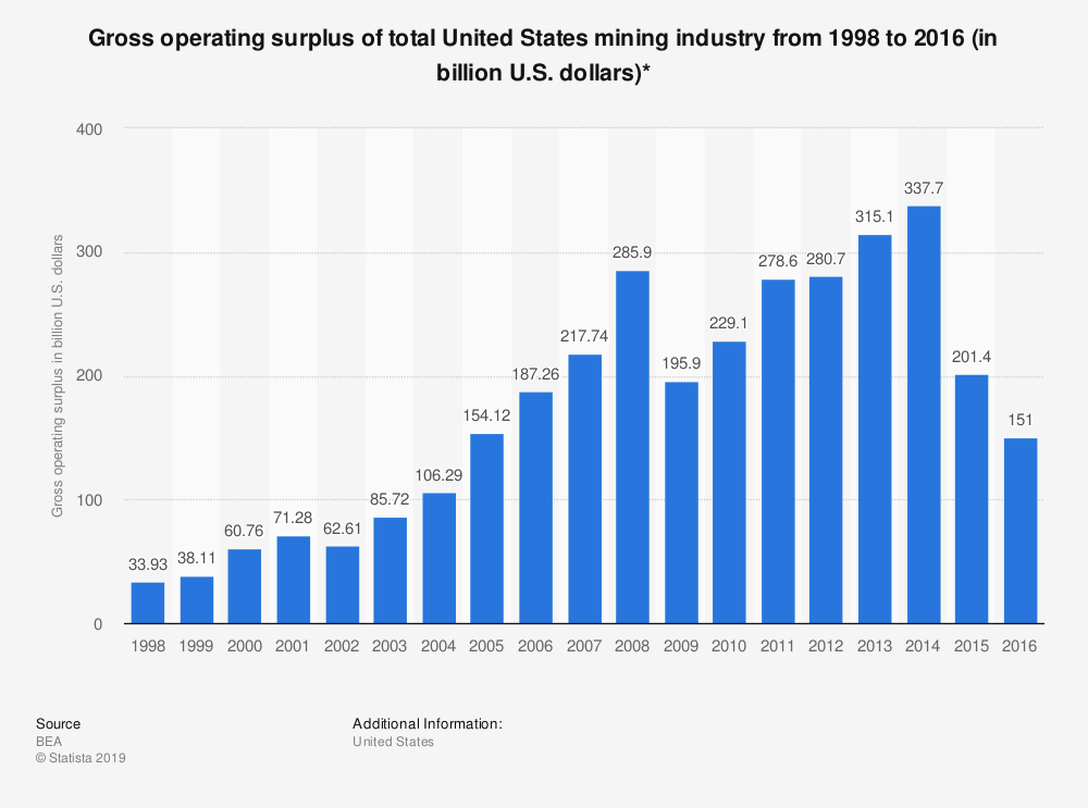 Statistic: Gross operating surplus of total United States mining industry from 1998 to 2016 (in billion U.S. dollars)* | Statista