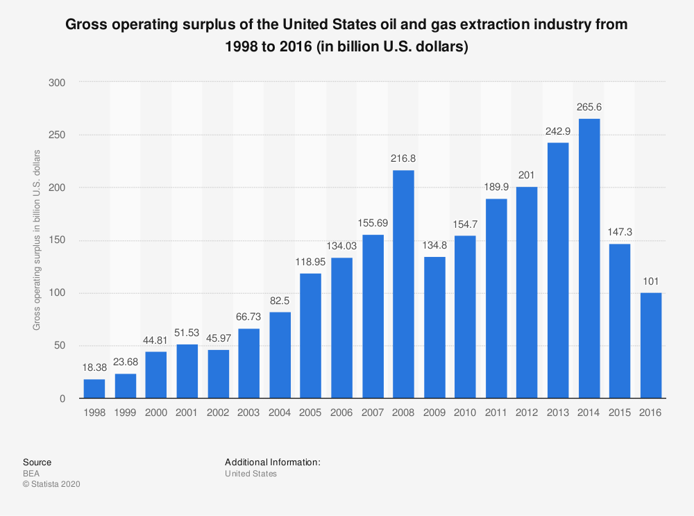 Statistic: Gross operating surplus of the United States oil and gas extraction industry from 1998 to 2016 (in billion U.S. dollars) | Statista