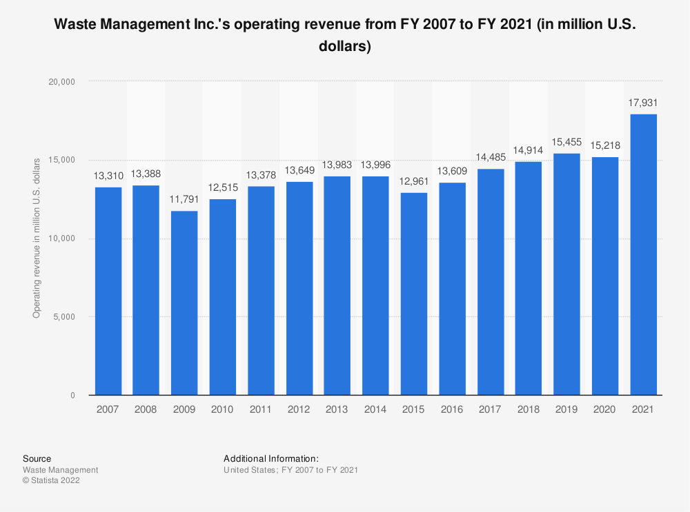 Statistic: Waste Management's operating revenue from FY 2007 to FY 2018 (in million U.S. dollars)* | Statista