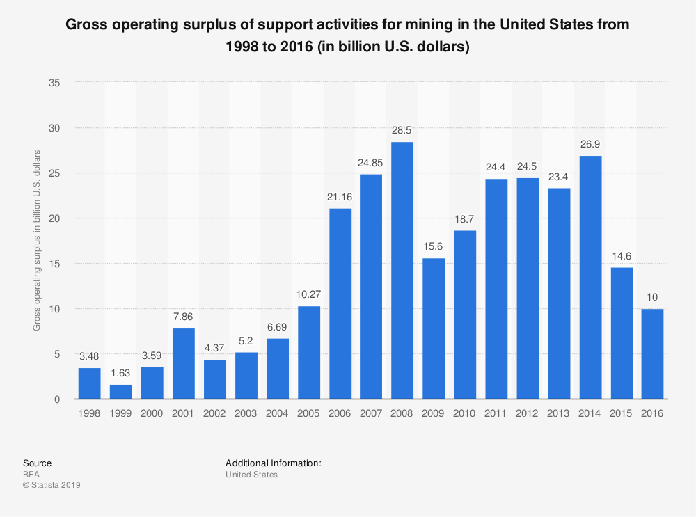 Statistic: Gross operating surplus of support activities for mining in the United States from 1998 to 2016 (in billion U.S. dollars) | Statista