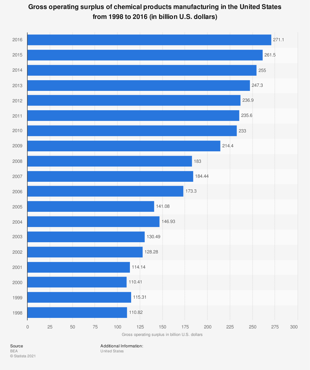 Statistic: Gross operating surplus of chemical products manufacturing in the United States from 1998 to 2016 (in billion U.S. dollars) | Statista