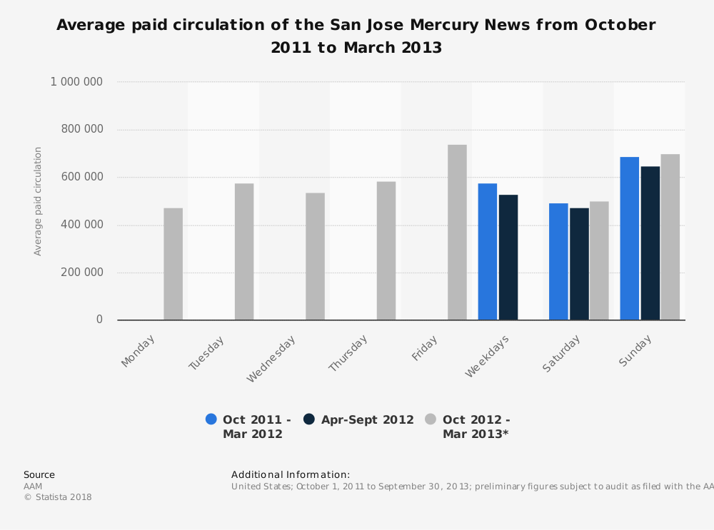 Statistic: Average paid circulation of the San Jose Mercury News from October 2011 to March 2013 | Statista