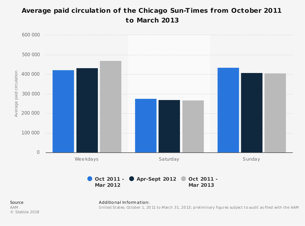 Statistic: Average paid circulation of the Chicago Sun-Times from October 2011 to March 2013 | Statista