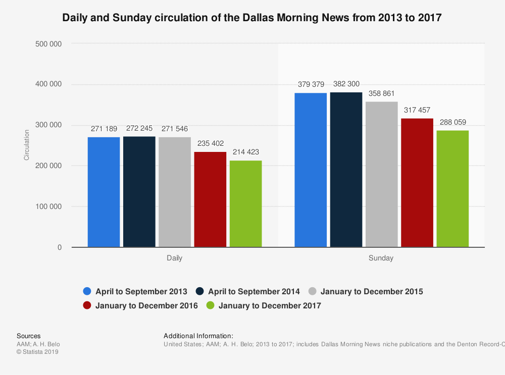 Statistic: Daily and Sunday circulation of the Dallas Morning News from 2013 to 2017 | Statista