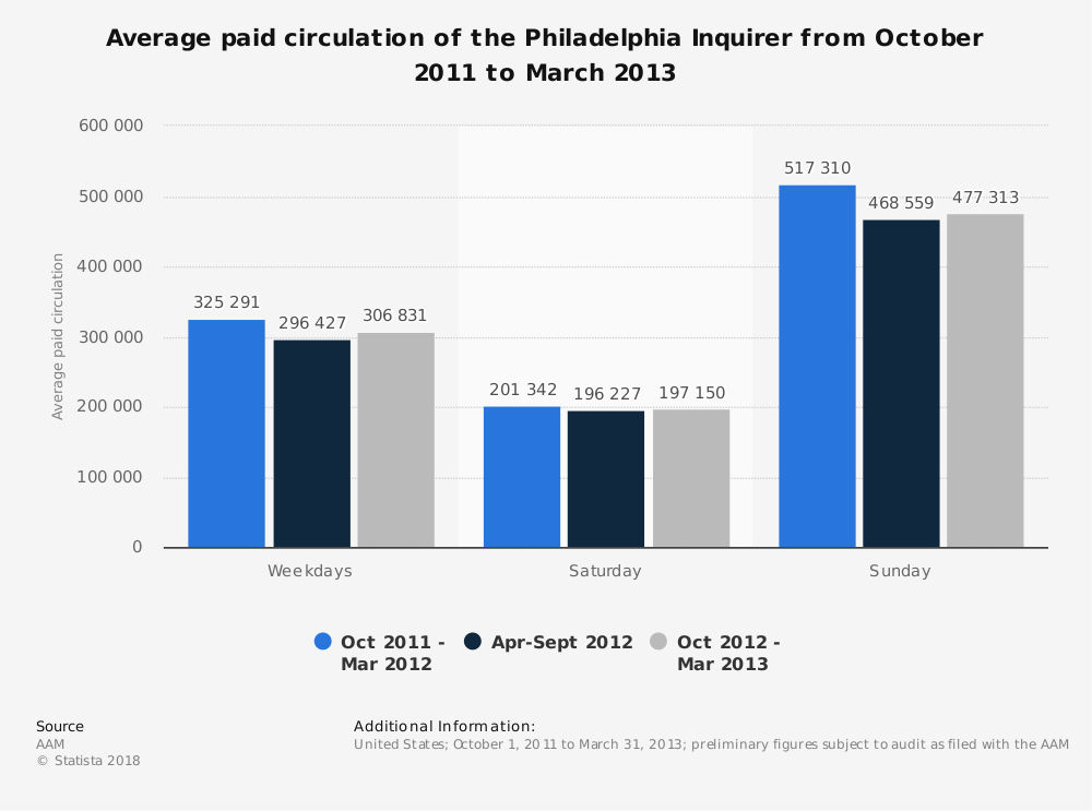 Statistic: Average paid circulation of the Philadelphia Inquirer from October 2011 to March 2013 | Statista