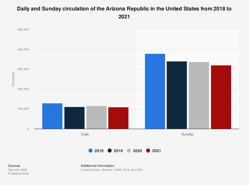 Statistic: Daily circulation of the Arizona Republic in the United States in 2018 | Statista