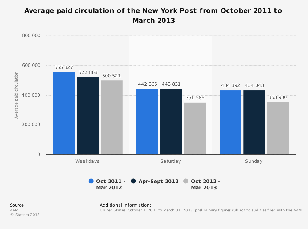 Statistic: Average paid circulation of the New York Post from October 2011 to March 2013 | Statista