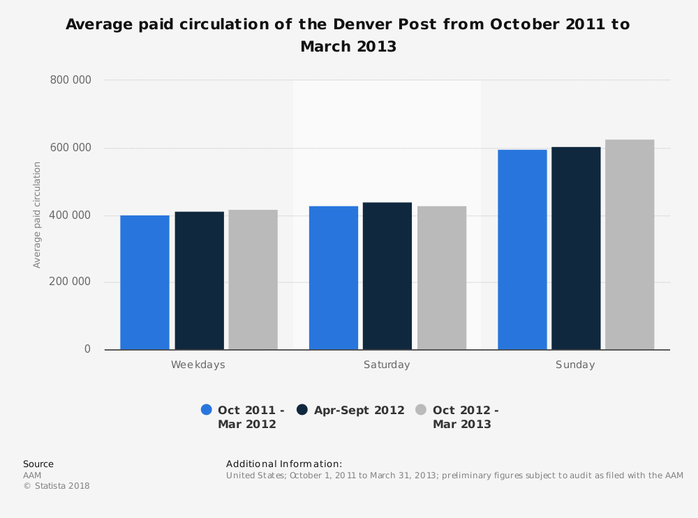 Statistic: Average paid circulation of the Denver Post from October 2011 to March 2013 | Statista