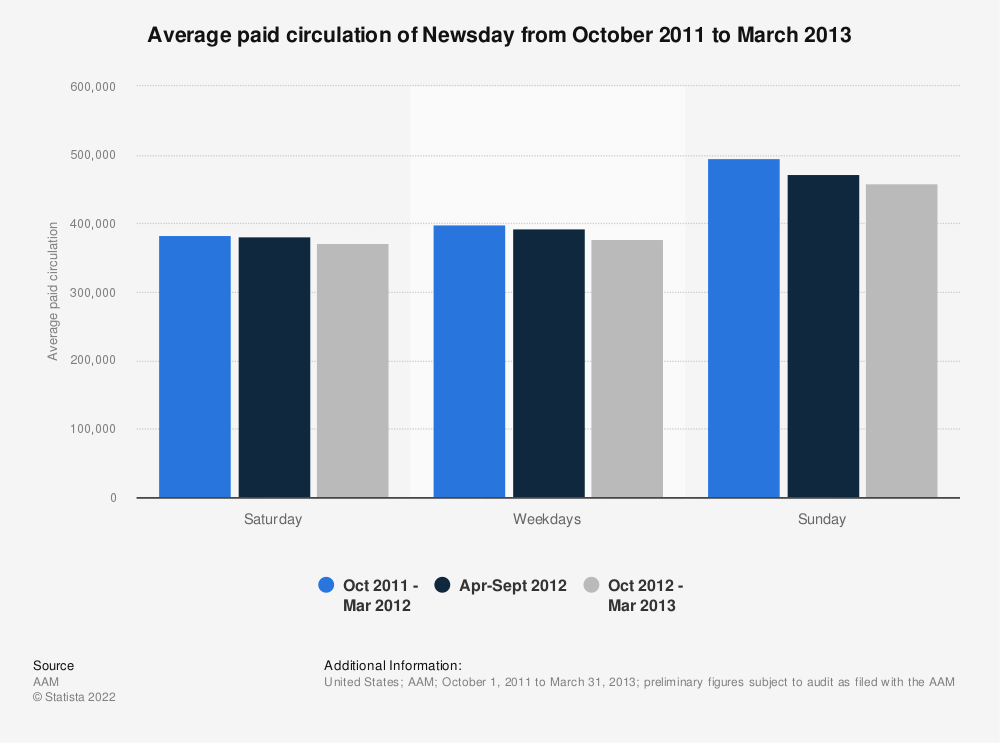 Statistic: Average paid circulation of Newsday from October 2011 to March 2013 | Statista