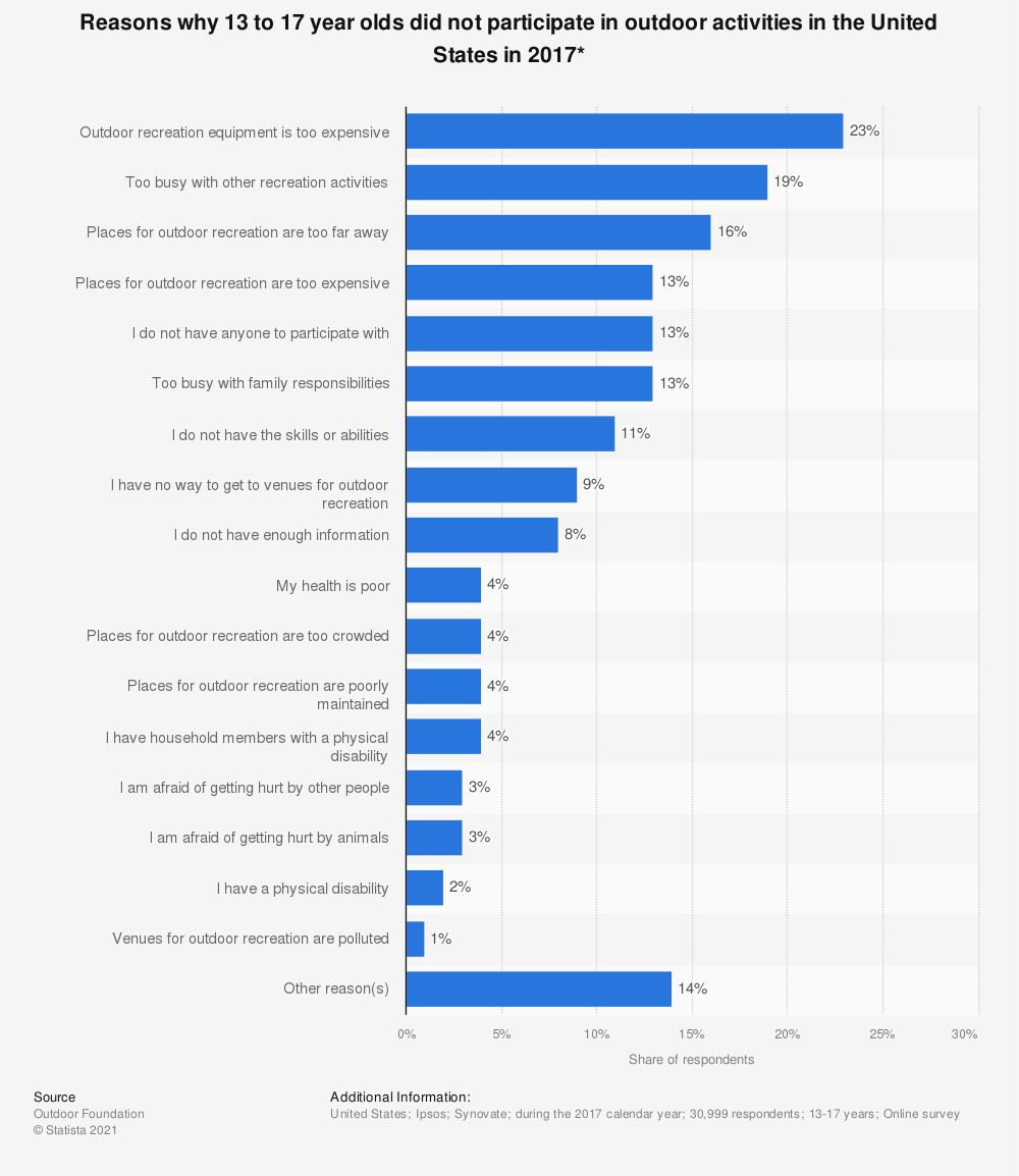 Statistic: Reasons why 13 to 17 year olds did not participate in outdoor activities in the United States in 2017* | Statista