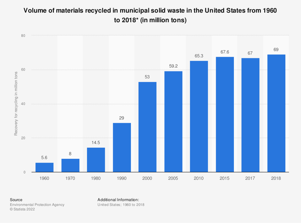 Statistic: Recovery of U.S. municipal solid waste for recycling from 1960 to 2015 (in million tons) | Statista