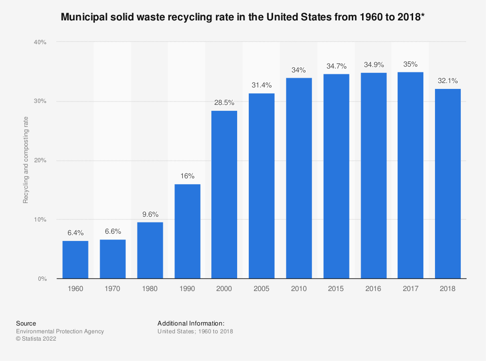 Statistic: Percentage of U.S. municipal solid waste recovered for recycling from 1960 to 2017 | Statista