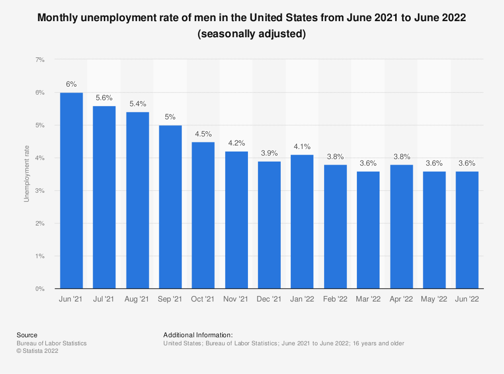 Statistic: Monthly unemployment rate of men in the United States from April 2019 to April 2020 (seasonally adjusted) | Statista