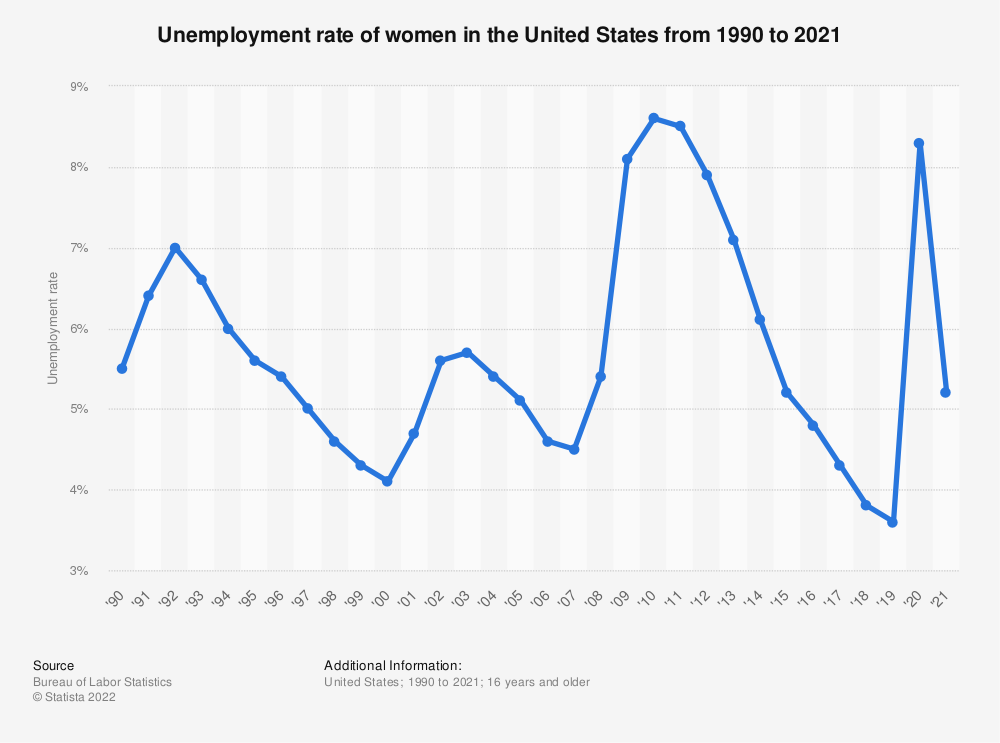 Statistic: Unemployment rate of women in the United States from 1990 to 2019 | Statista