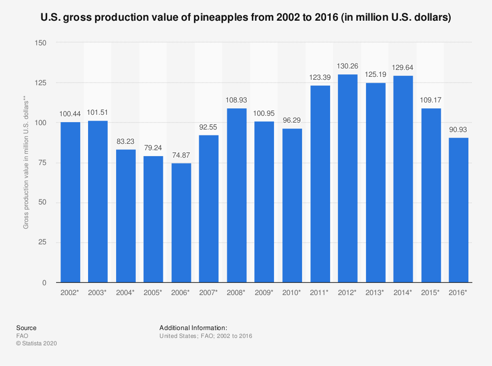 Statistic: U.S. gross production value of pineapples from 2002 to 2016 (in million U.S. dollars) | Statista