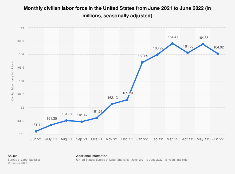 Statistic: Monthly civilian labor force in the United States from February 2017 to February 2018  (in millions, seasonally adjusted) | Statista