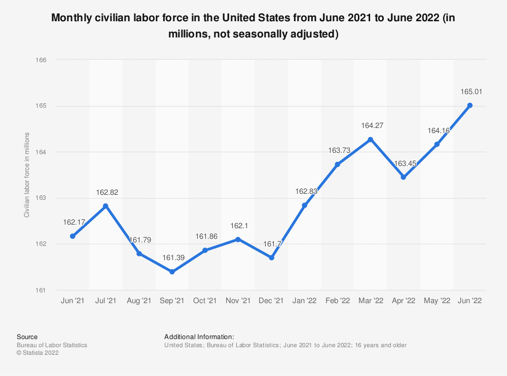 Statistic: Monthly civilian labor force in the United States from January 2020 to January 2021 (in millions, not seasonally adjusted) | Statista