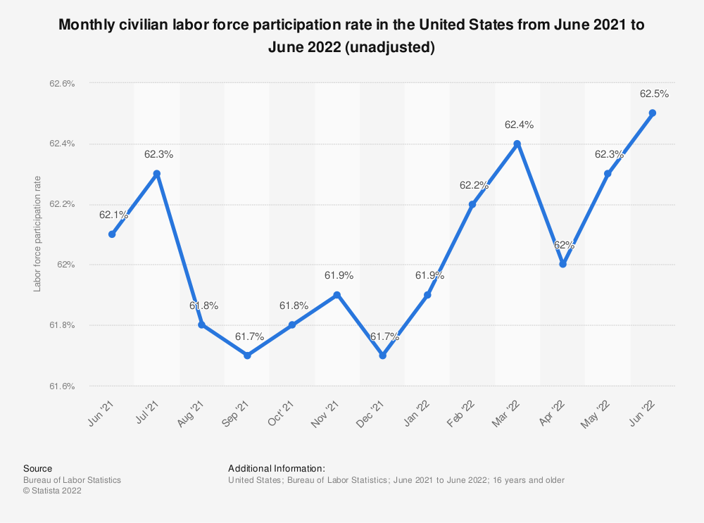 Statistic: Monthly civilian labor force participation rate in the United States from January 2020 to January 2021 (unadjusted) | Statista