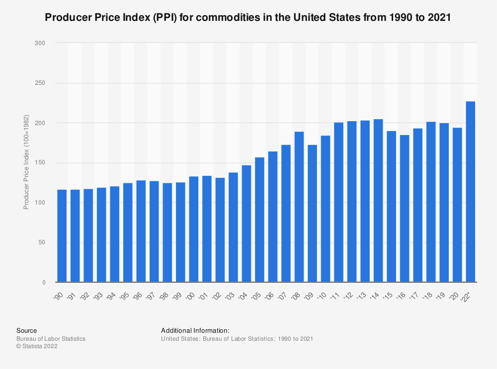 Statistic: Producer Price Index (PPI) for commodities in the United States from 1990 to 2019 | Statista