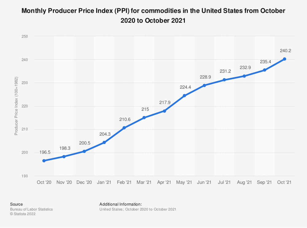 Statistic: Monthly Producer Price Index (PPI) for commodities in the United States from October 2018 to October 2019 | Statista