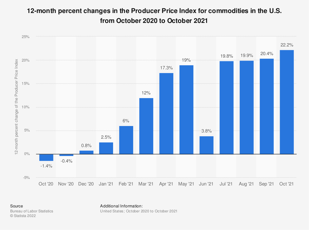 Statistic: 12-month percent changes in the Producer Price Index for commodities in the U.S. from October 2018 to October 2019 | Statista