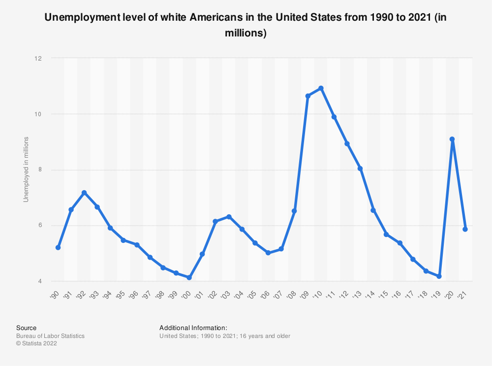 Statistic: Unemployment level of white Americans in the United States from 1990 to 2019 (in millions) | Statista
