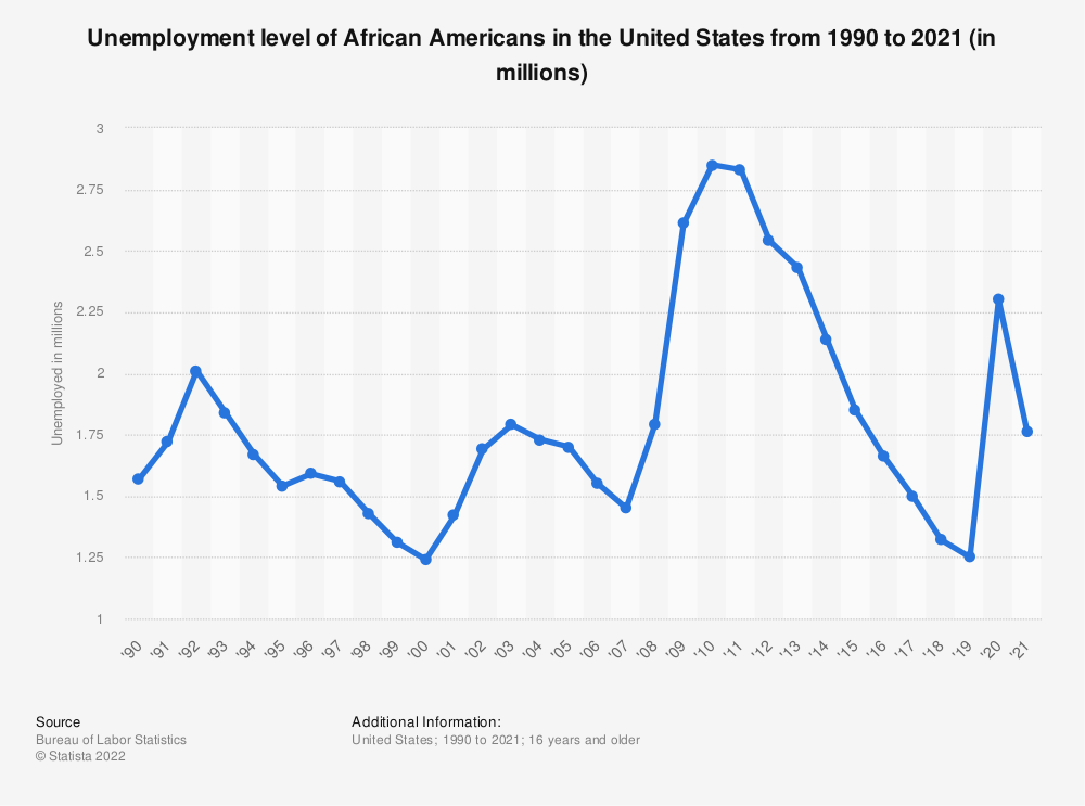 Statistic: Unemployment level of African Americans in the United States from 1990 to 2020 (in millions) | Statista
