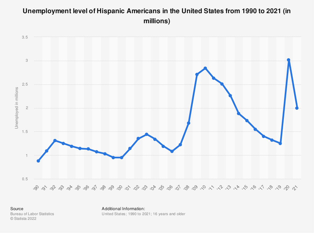 Statistic: Unemployment level of Hispanic Americans in the United States from 1990 to 2019 (in millions) | Statista