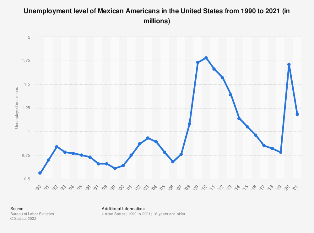 Statistic: Unemployment level of Mexican Americans in the United States from 1990 to 2020 (in millions) | Statista