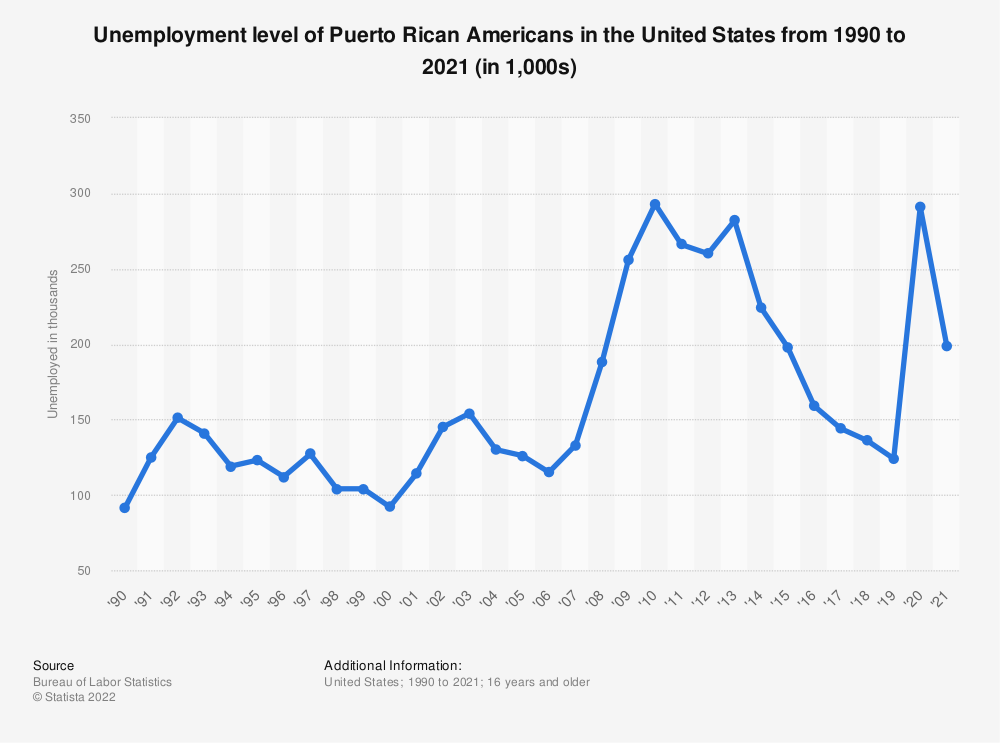 Statistic: Unemployment level of Puerto Rican Americans in the United States from 1990 to 2018 (in 1,000) | Statista