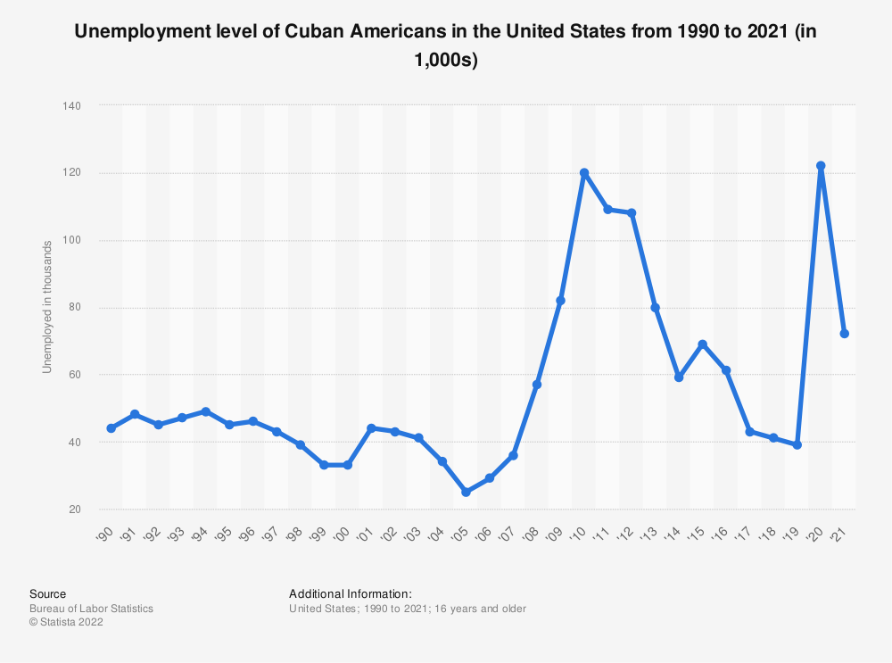 Statistic: Unemployment level of Cuban Americans in the United States from 1990 to 2020 (in 1,000) | Statista